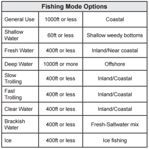 LOWRANCE Fish Finders Elite X series modes
