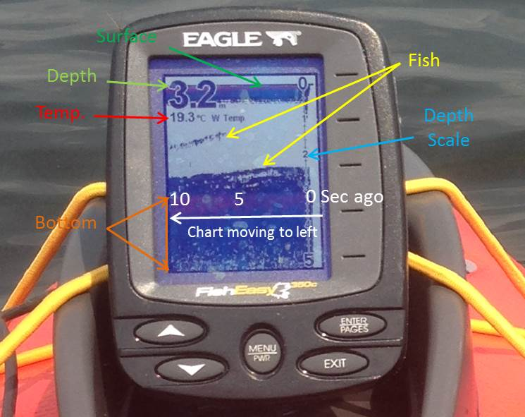 best sonar fish finders for kayaks canoes small boats, Fish Finder